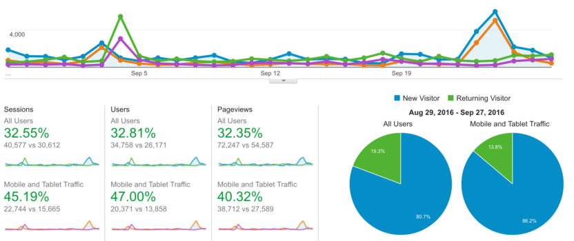 3 Tips for Google Analytics in Email